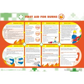 Burns First Aid Poster 840mm x 590mm